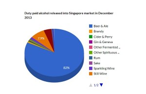Wine by volume – how is Singapore drinking?
